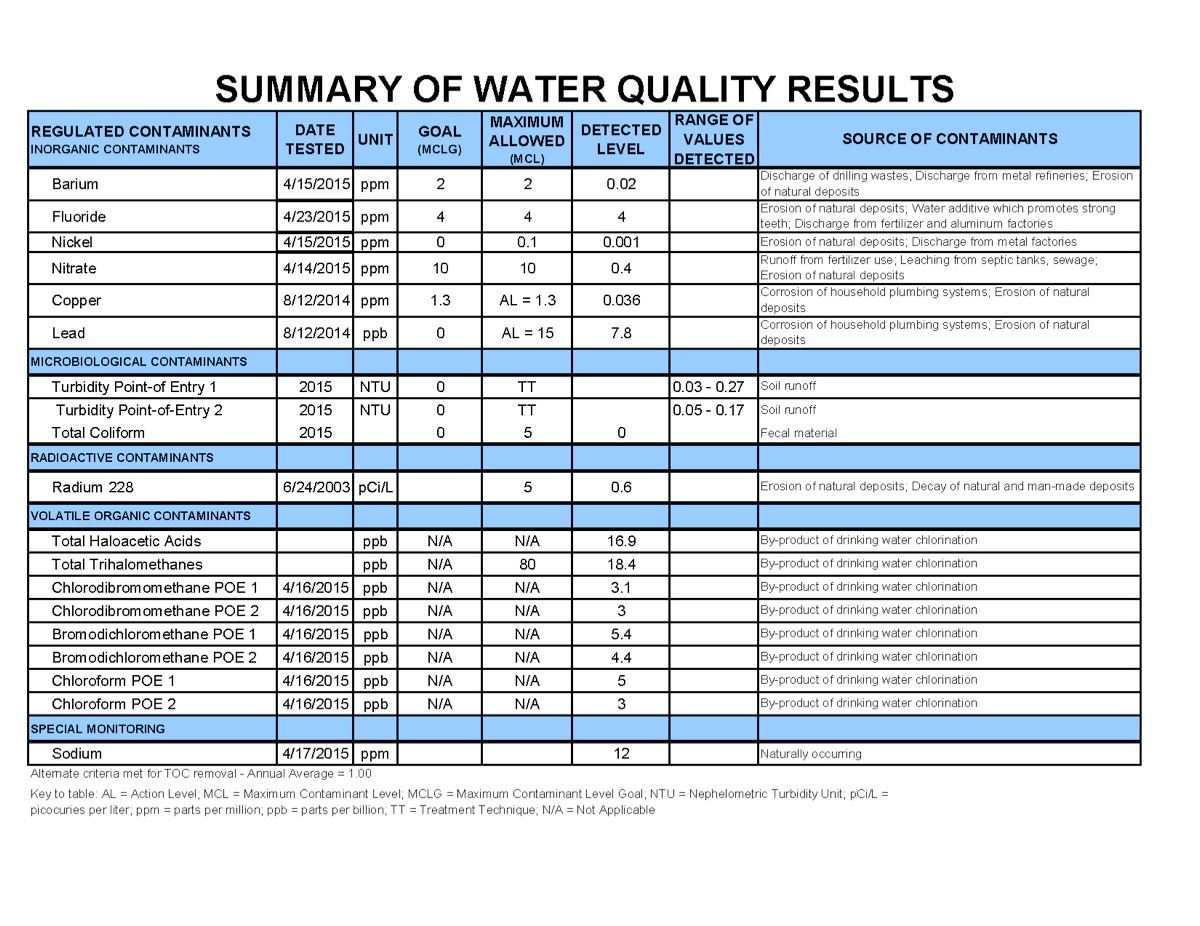 Summary of Water Quality Results - Page 1 of 2 (JPG)