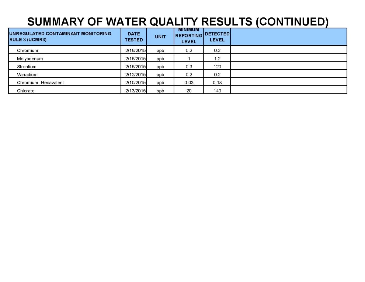 Summary of Water Quality Results - Page 2 of 2 (JPG)