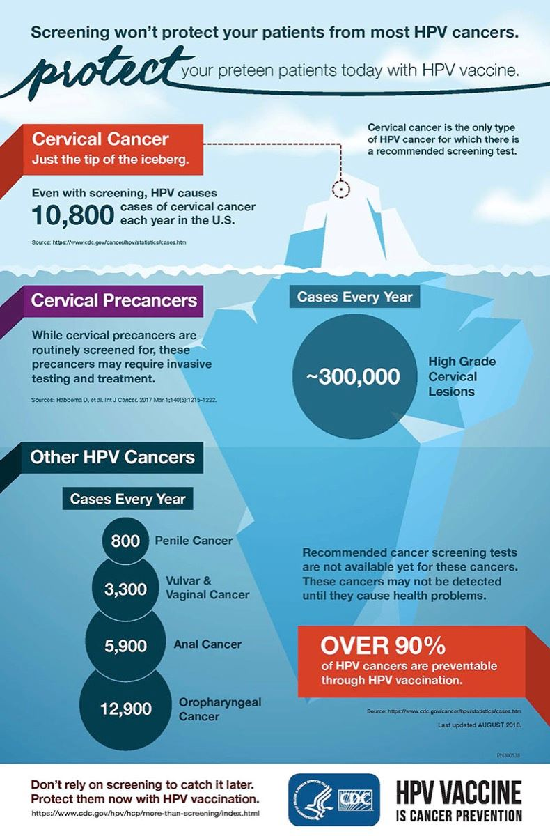 HPV Cancers Infographic Page 1 of 3 (JPG)