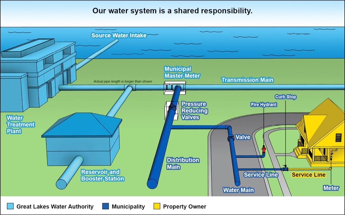 Diagram Depicting How Water Lines Are the Responsibility of the Property Owner, the Municipality, an