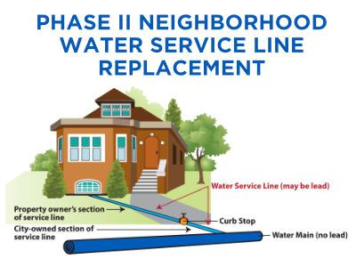 East Chicago Waterline Graphic